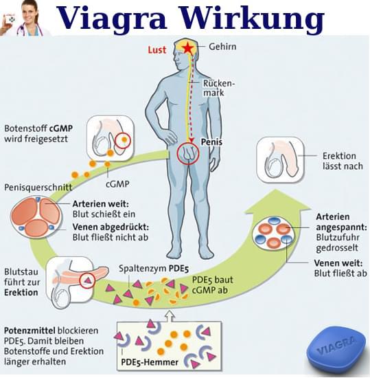 Viagra Wirkung Verstärken